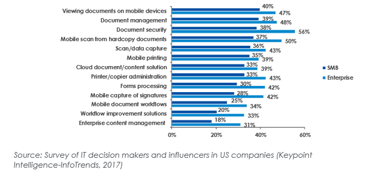 Picture of Survey of IT Decision Makers and influencers in US companies
