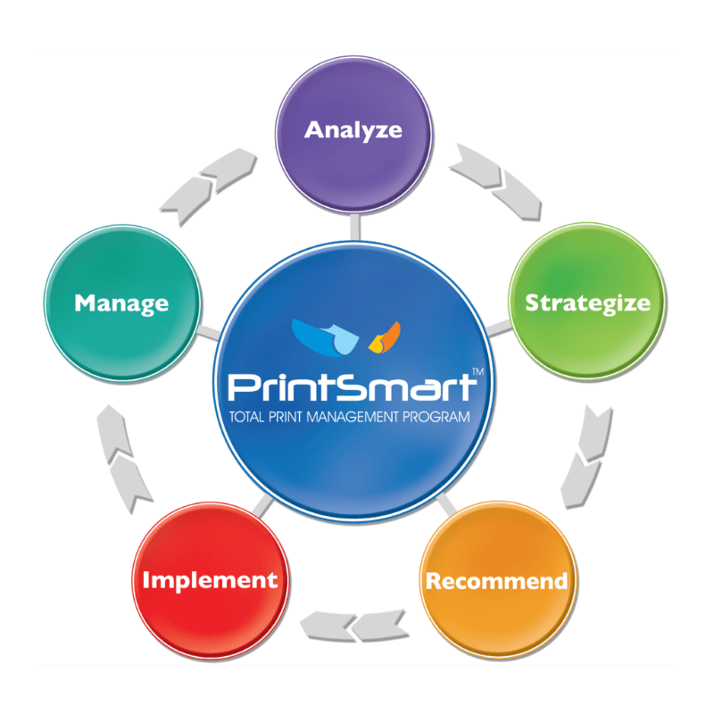 PrintSmart-Total-Print-Management-Program